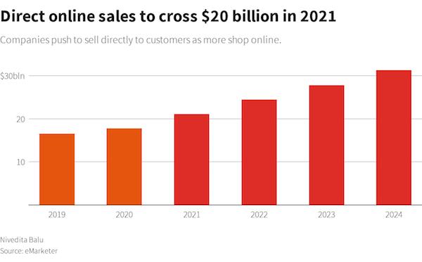 2021년 글로벌 온라인 이커머스를 통한 식음료품 매출액은 미화 2백 달러(우리돈 약 22조 원)에 이를 것으로 추정된다. 자료: eMarketer