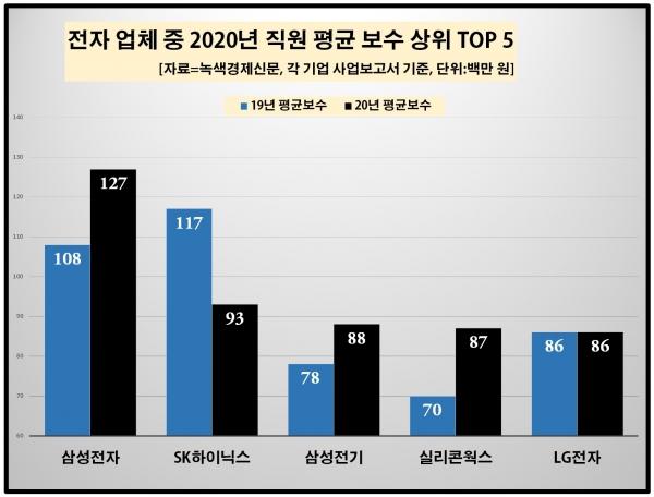 [자료=국내 주요 전자 업체 20곳 중 2020년 직원 평균 급여 상위 TOP 5, 녹색경제신문]